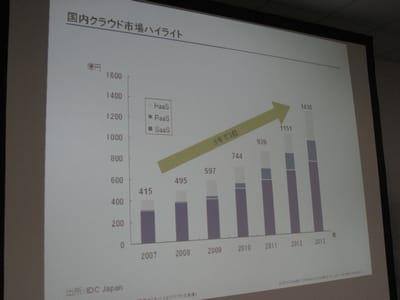 国内クラウド市場の推移(2007-2013予測)。5年で約3倍の伸びが見込まれる