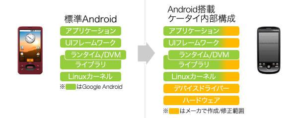 【図2】携帯電話の内部構成
