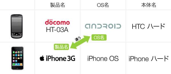 【図1】AndroidとiPhone比較の間違い