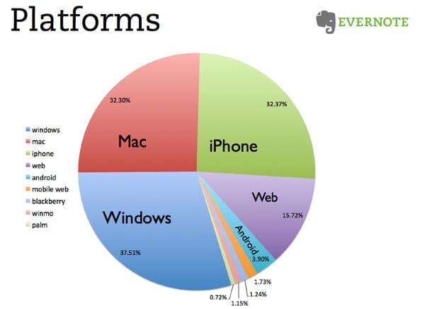 Androidからのアクセスは3.9%だが、最近になって割合は増えているという