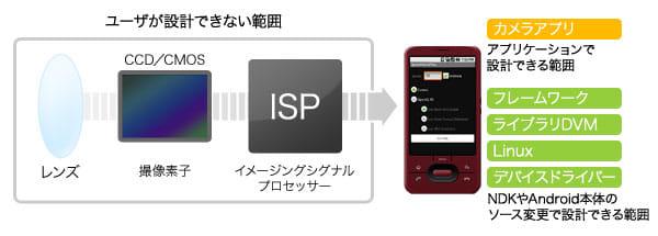 ISPの構成