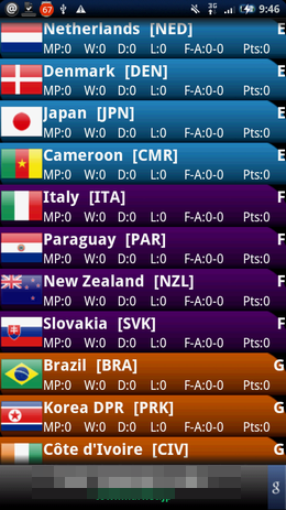 2010 World CUP:国別の成績一覧