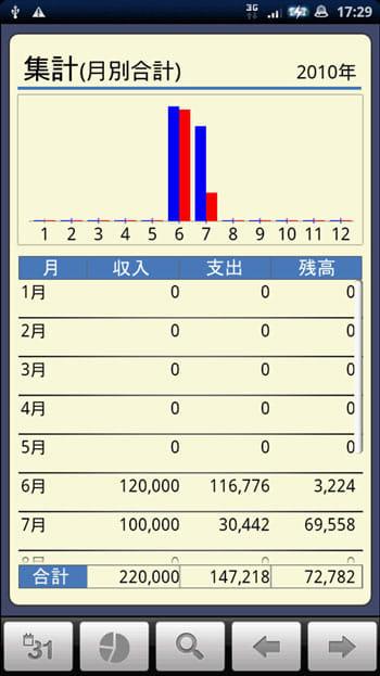 かけ~ぼ:収支の合計を棒グラフで見られる