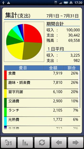 かけ~ぼ:色分けされた円グラフが見やすい!