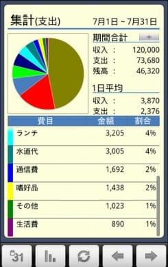 かけ~ぼ:グラフ集計画面