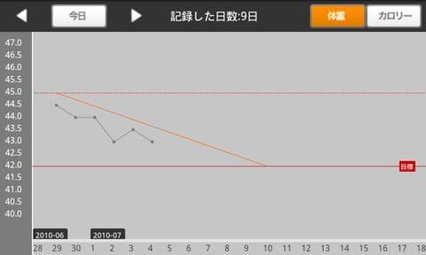 eat-app : 端末を横向きにするとなんとグラフが・・・!