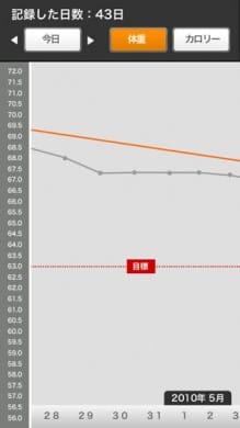 eat-app:体重入力すると、わかりやすいグラフ表示に