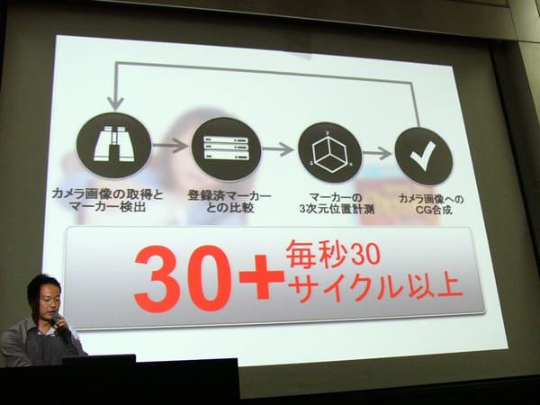 毎秒30サイクル以上の読み込みで動画をマーカーへと被せていく「Vision-Based AR」