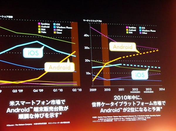 グラフを提示し、Android搭載端末のアメリカ市場での順調な伸びを示した