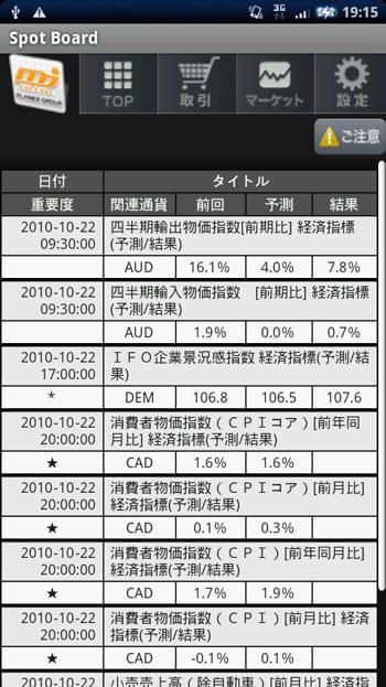 外為ジャパンFX:経済指標は一覧で表示