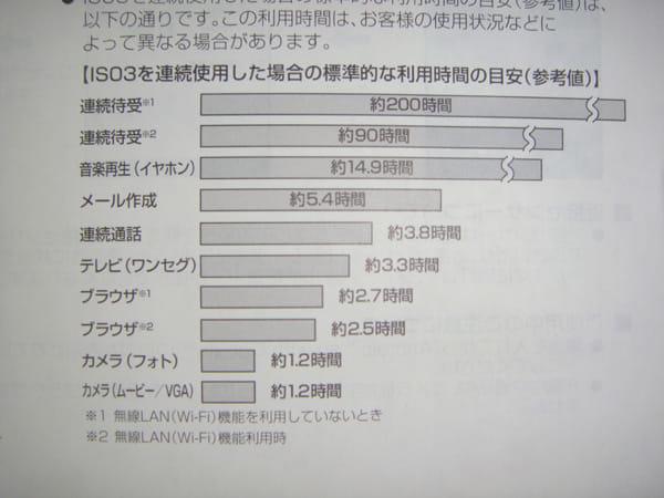 IS03電池消費目安グラフ