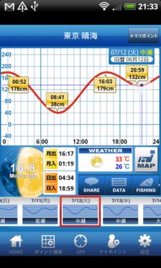 タイドグラフ(釣り、サーフィン、ダイビング、潮汐表、潮時表)