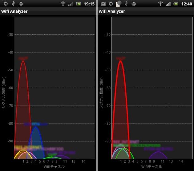 Wifi Analyzer:「チャネルグラフ」。強調表示したアクセスポイントは、右のように線が太くなります