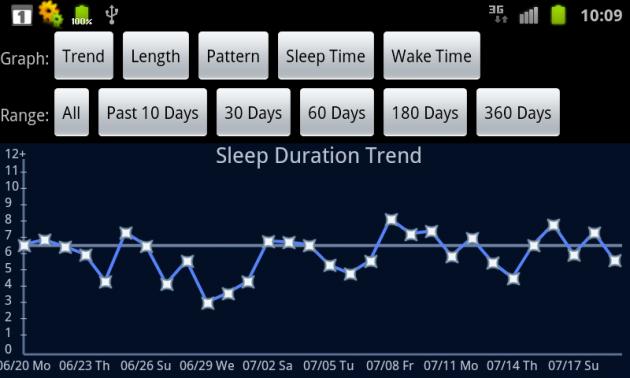 Sleep Bot Tracker Log:「グラフのタブ」画面。みろいどの過去30日分の睡眠時間(Trend)のグラフです