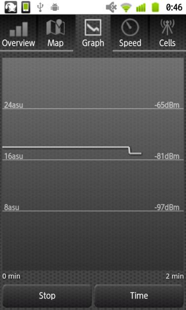 オープン信号マップベータ版:「Graph」画面