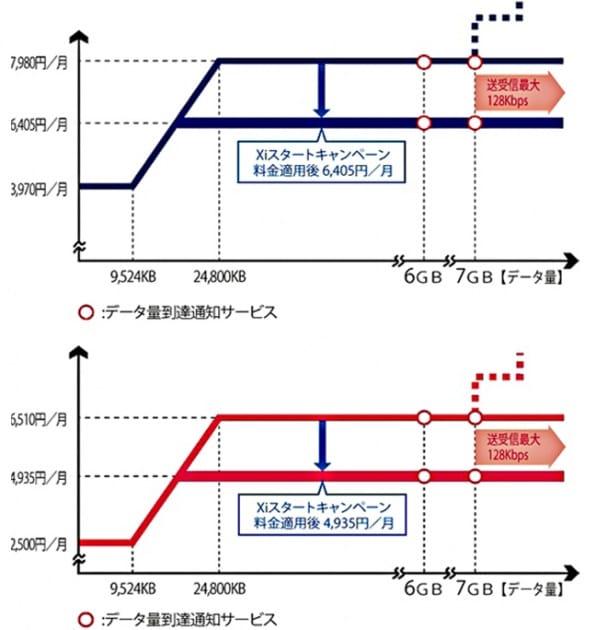 「Xiデータプラン 2」(上)と「XIデータプラン 2 にねん」(下)