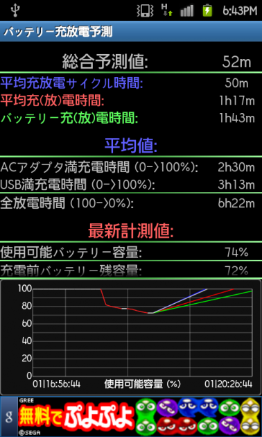 Battery Monitor Widget:充放電予測画面