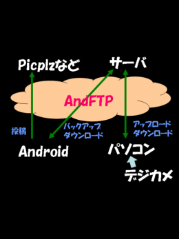 AndFTP (your FTP client):みろいどのアプリ利用方法