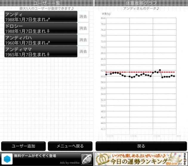 ファミリーダイエット:最大5人まで登録可能なユーザ管理画面(左)体重の変化はグラフで確認(右)