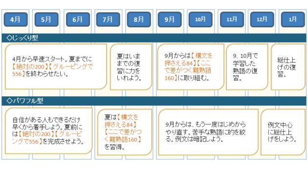 英熟語ターゲット1000:自分に合った学習計画