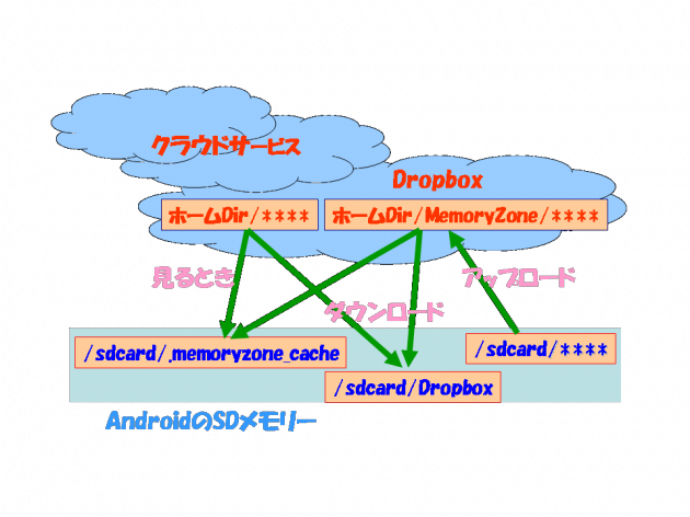 SanDisk Memory Zone:図解