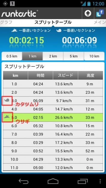 runtastic PRO:一定距離の記録を分析してくれるスプリットテーブル