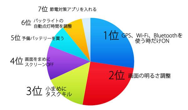 編集部員・ライターが実践するバッテリー節電術ランキング結果発表!