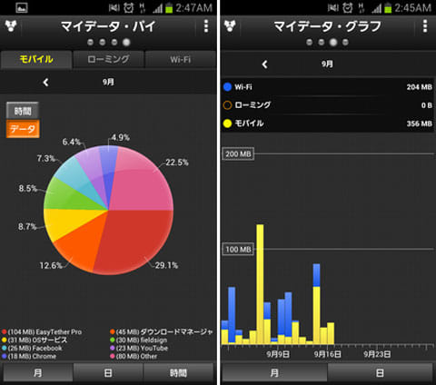 My Data Manager:通信形態「モバイル」を選択した画面(左)期間「月」を選択した画面(右)