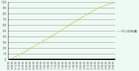 USBでの充電時間グラフ