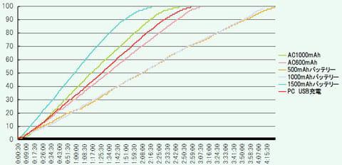 検証したすべての方法の充電時間をグラフで比較