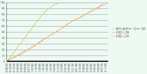 モバイルバッテリーの充電時間グラフ