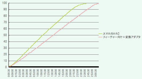 ACアダプタの充電時間比較グラフ