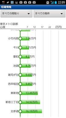 at home :賃貸・新築マンション・アパート・不動産情報:「相場情報」画面