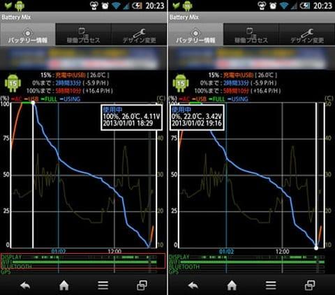 パターン2のバッテリー利用状況。2013年1月1日18時29分から2日19時16分まで、24時間47分もった