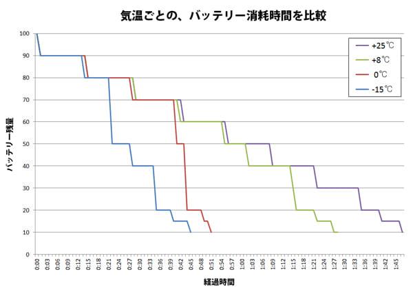 気温ごとの、バッテリー消耗時間を比較