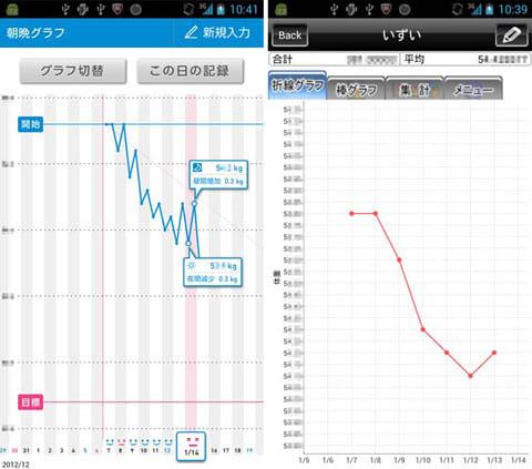 朝と晩で体重の変化がグラフでわかる『朝晩ダイエット』(左)体重の増減推移(右)