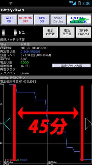 BatteryView:気温-15℃でのバッテリー消耗具合