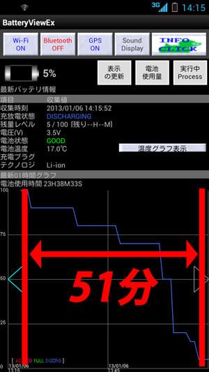 BatteryView:気温0℃でのバッテリー消耗具合