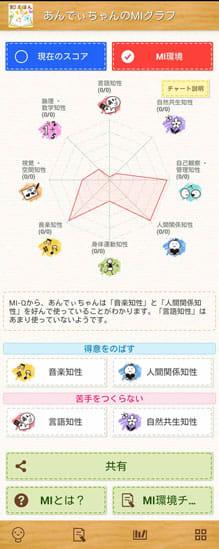 知えほん ~8つの知性を伸ばす絵本~:MI環境チェックの結果