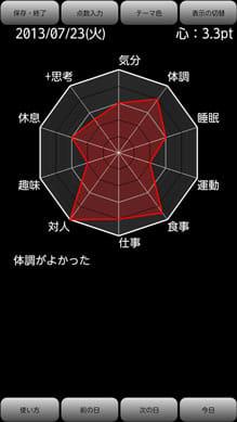 心のグラフ (アプリでうつ病を克服しよう)