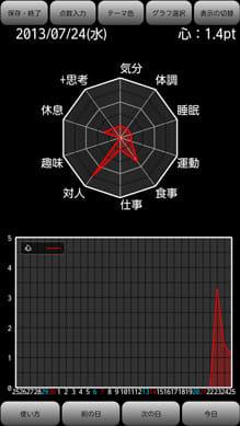 心のグラフ (アプリでうつ病を克服しよう):折れ線グラフ表示に切り替えることも可能