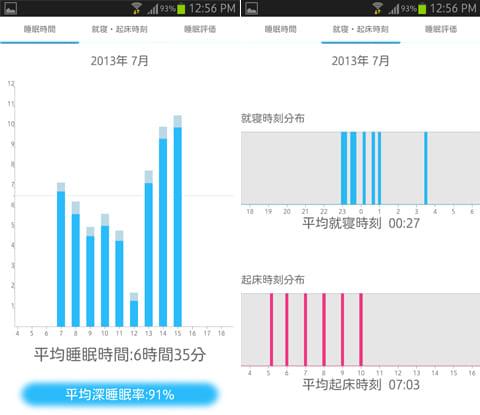 熟睡アラームforポケットメディカ:睡眠時間グラフ(左)就寝/起床時間グラフ(右)