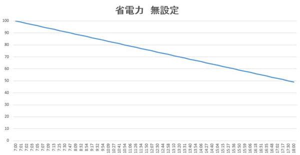 省電力無設定で利用したグラフ