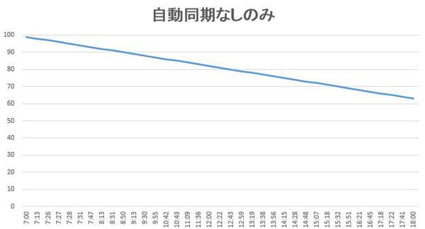 自動同期OFFにして利用したグラフ