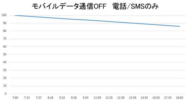 モバイルデータ通信をOFFにして利用したグラフ