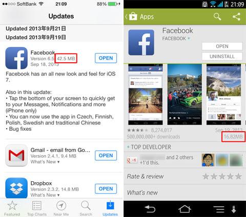 iOS向けのアプリは容量が大きい傾向にある。「Facebook」アプリは約2.5倍。iOS版(左)Android版(右)