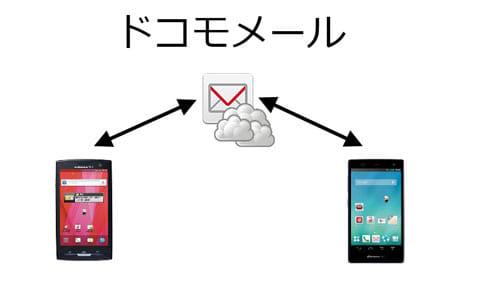 ドコモメールは、ネットワークにさえつながれば移行手続きは不要