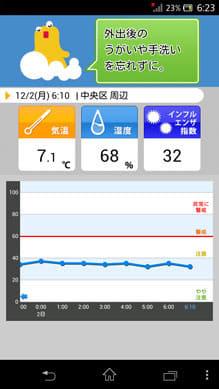 インフルエンザアラート: お天気ナビゲータ