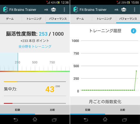 Fit Brains Trainer:脳活性度指数を項目ごとにチェック(左)月ごとにトレーニング履歴を確認できる(右)