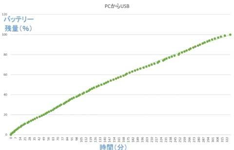 PCからのUSB充電は、環境により差異が出る